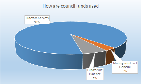 How are council funds used
